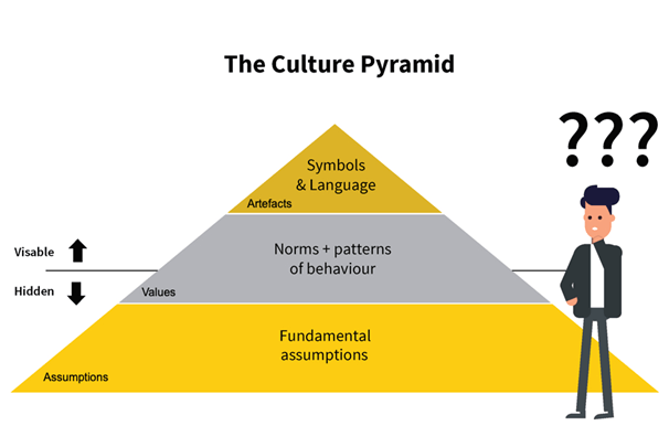 The Culture Pyramid What You Don't See Is Killing Your Transformation